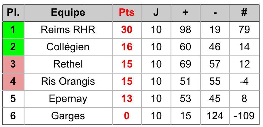 résultats championnat 2017-18