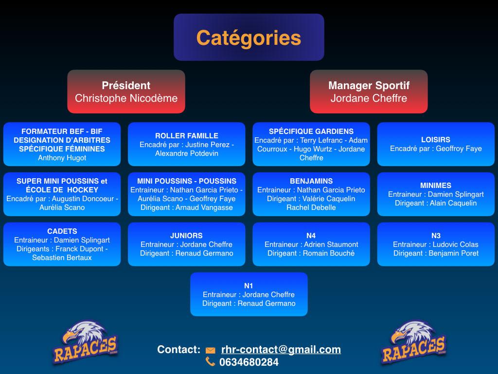 Catégories-Organigramme-RHR-2018-2019